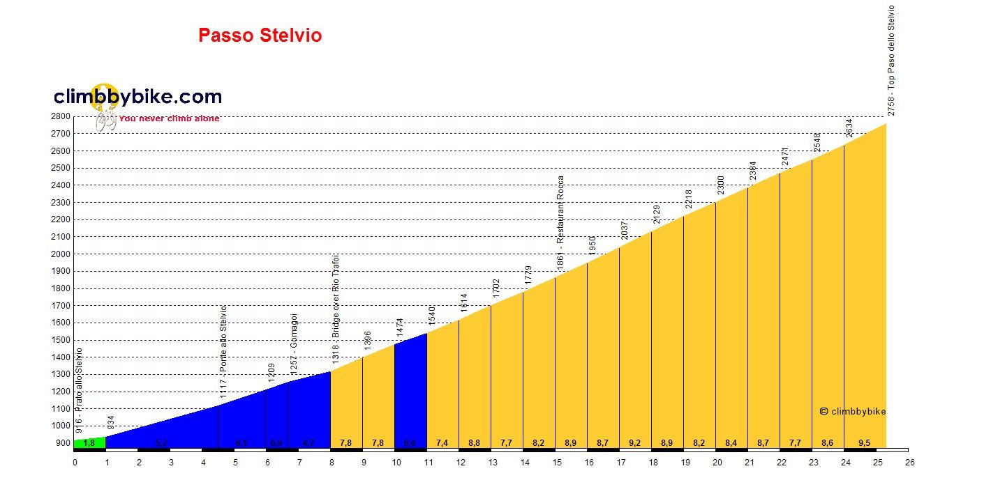 Profile of the Stelvio from Prato
