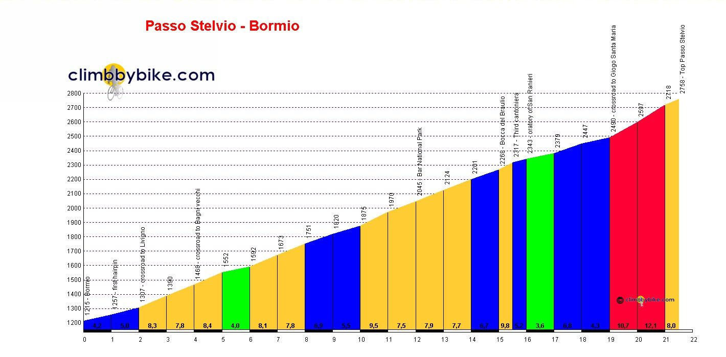 Profile of the Stelvio from Bormio