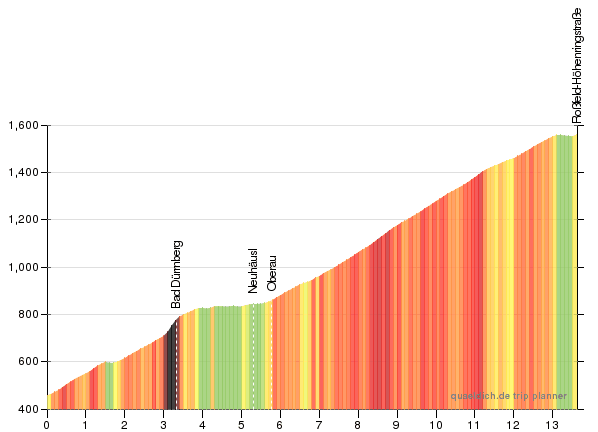 Profile of the Rossfeld from Hallein