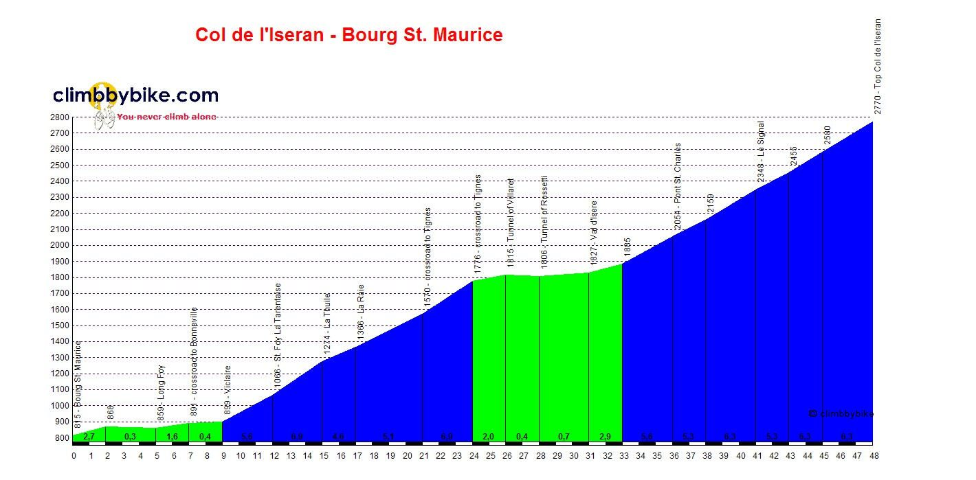 Profile of the Iseran from Bourg-St-Maurice