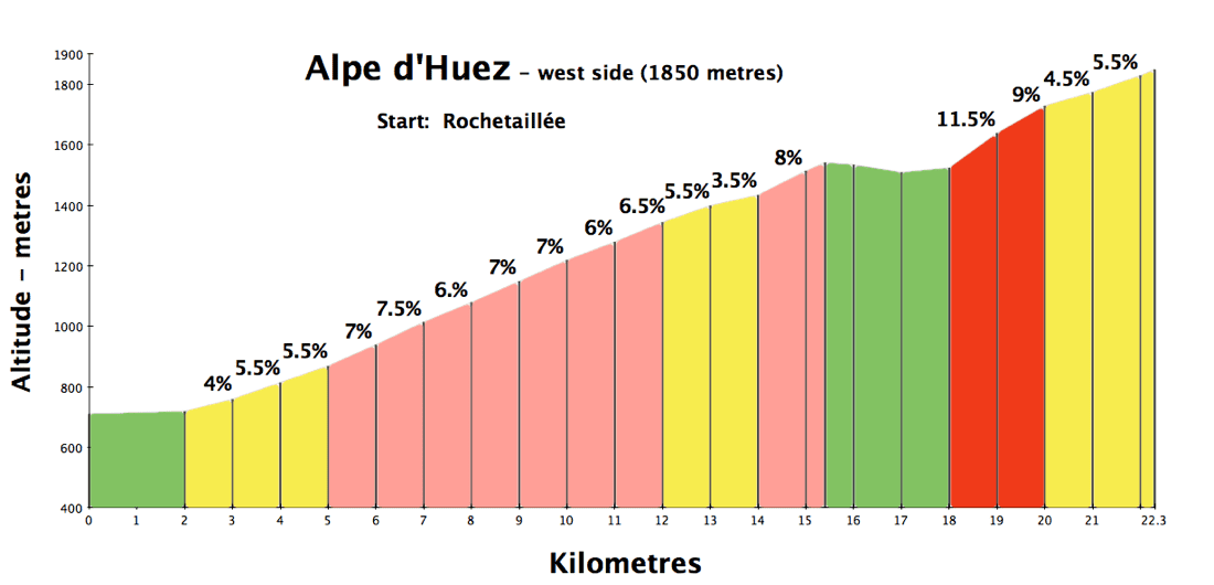 Alpe d'Huez - the Villard-Reculas alternative
